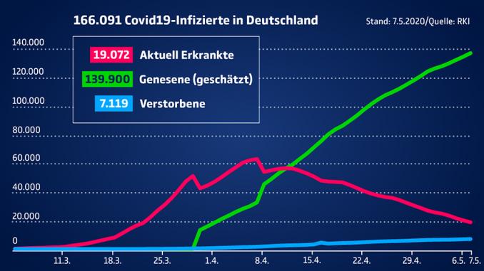 Eine aktuelle Übersicht zu den Entwicklungen der Covid-19-Infektionen in Deutschland. Foto: Bundesregierung (https://www.bundesregierung.de/breg-de/themen/coronavirus/fallzahlen-coronavirus-1738210)
