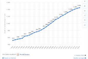 2020 Statistica - Zahl der Selbstständigen in freien Berufen in Deutschland von 1992 bis 2020